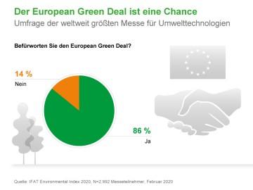 Der European Green Deal ist eine Chance