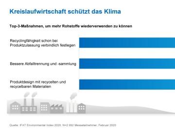 Kreislaufwirtschaft schützt das Klima