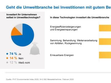 Geht die Umweltbranche bei Investitionen mit gutem Beispiel voran?