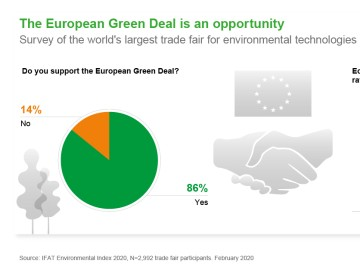 The European Green Deal is an opportunity