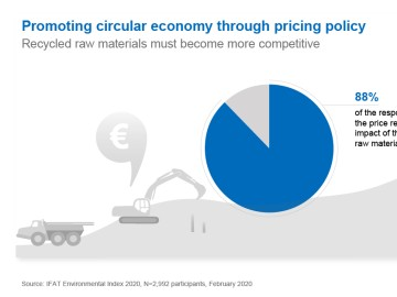 Promoting circular economy through pricing policy