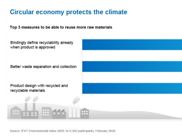 Circular economy protects the climate