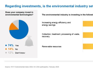 Regarding investments, ist the environmental industry setting a good example?